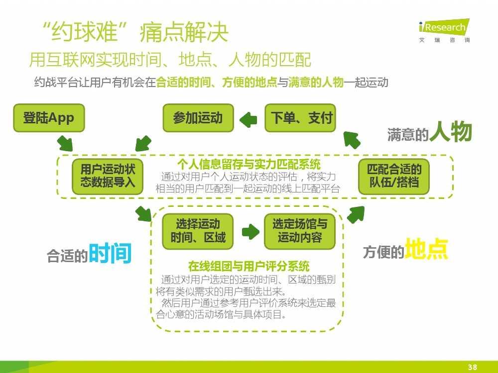 2015中国互联网+体育报告_000038