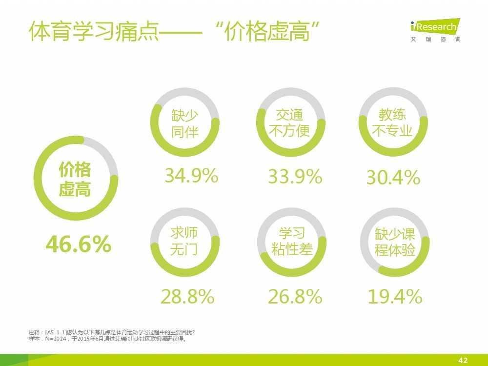 2015中国互联网+体育报告_000042