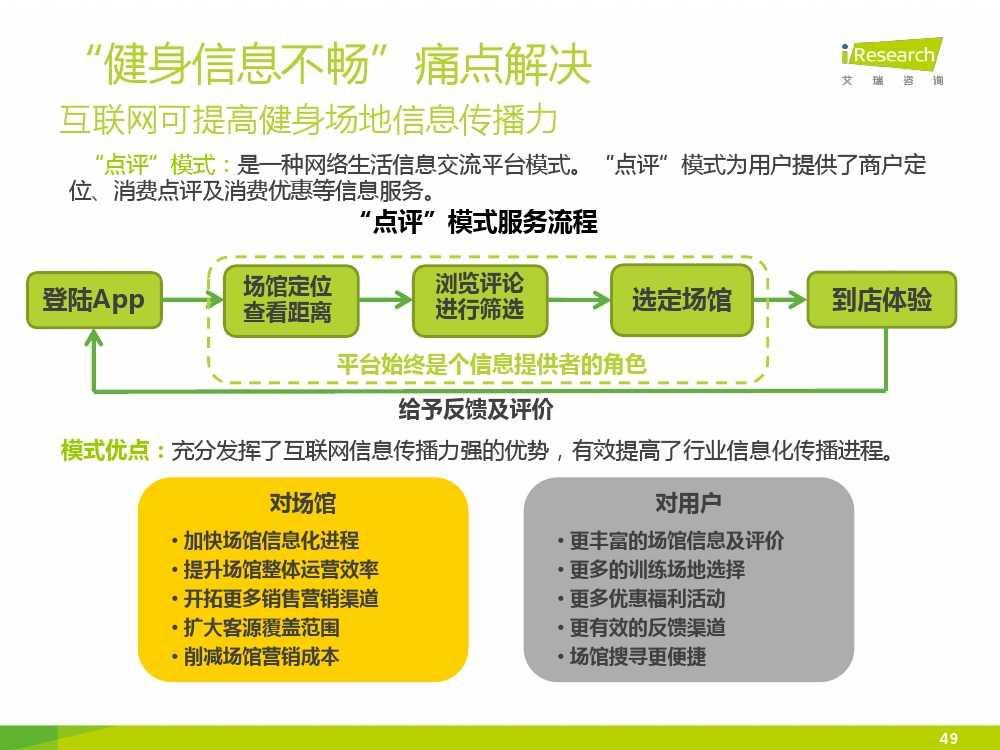 2015中国互联网+体育报告_000049