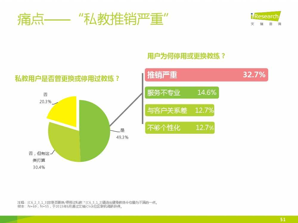 2015中国互联网+体育报告_000051