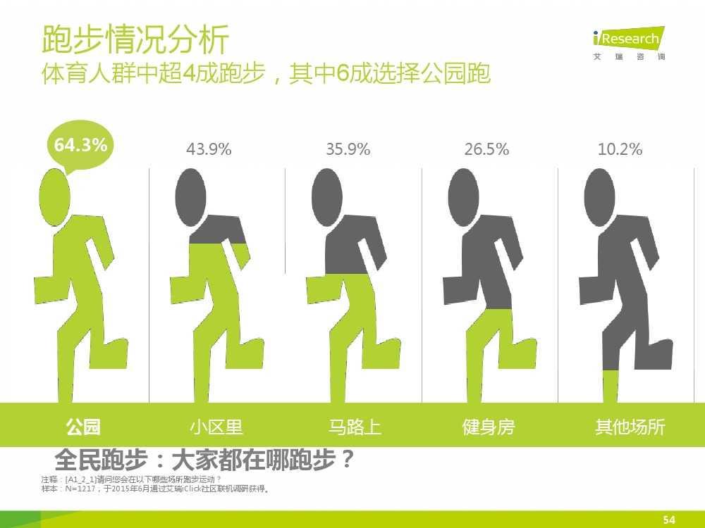 2015中国互联网+体育报告_000054