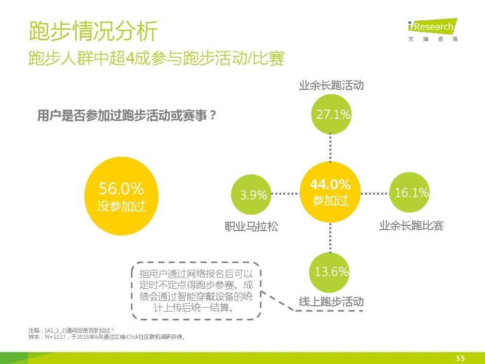 2015中国互联网+体育报告_000055