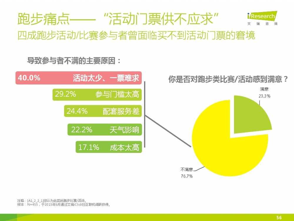 2015中国互联网+体育报告_000056