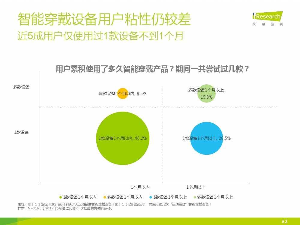 2015中国互联网+体育报告_000062