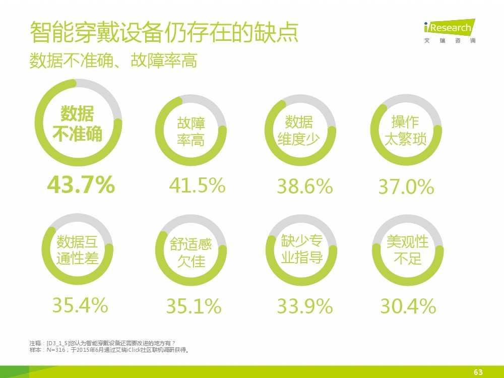 2015中国互联网+体育报告_000063