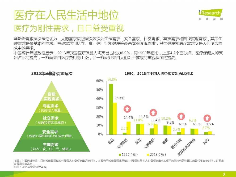 2015年中国在线医疗行业研究报告(1)_000003