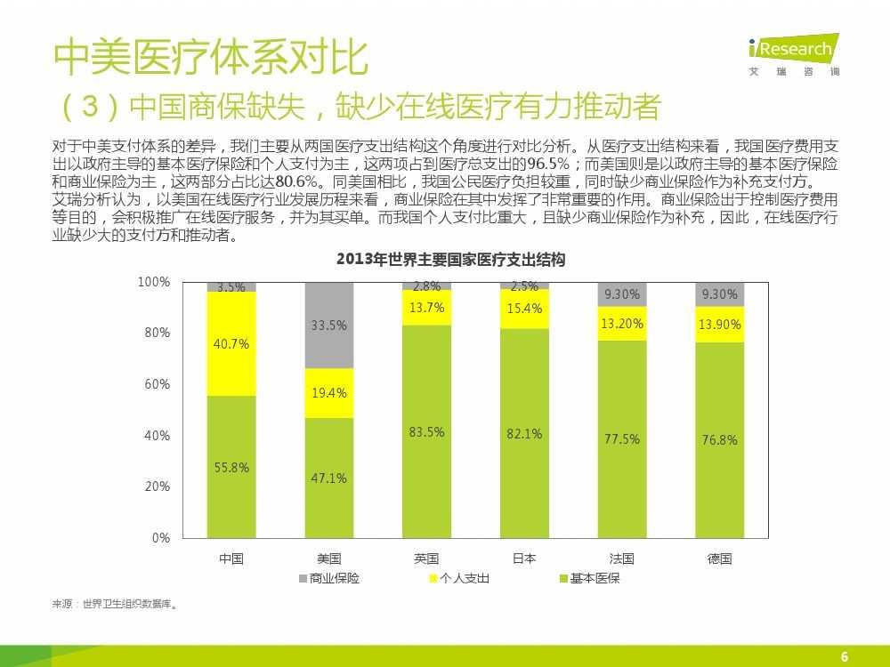 2015年中国在线医疗行业研究报告(1)_000006