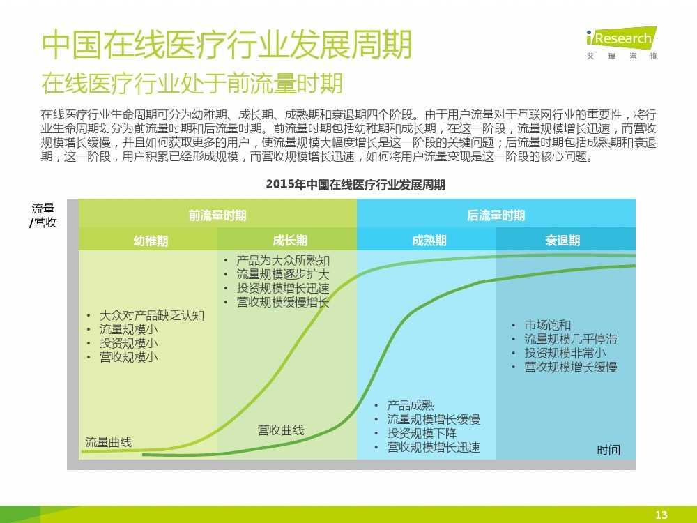 2015年中国在线医疗行业研究报告(1)_000013