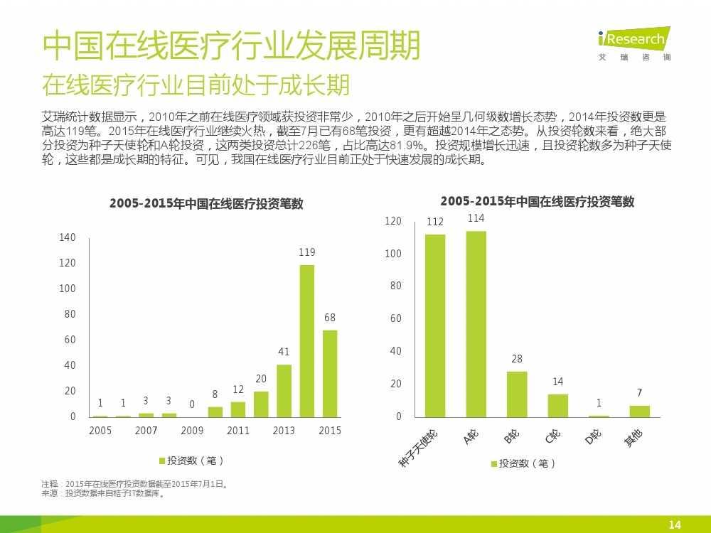 2015年中国在线医疗行业研究报告(1)_000014