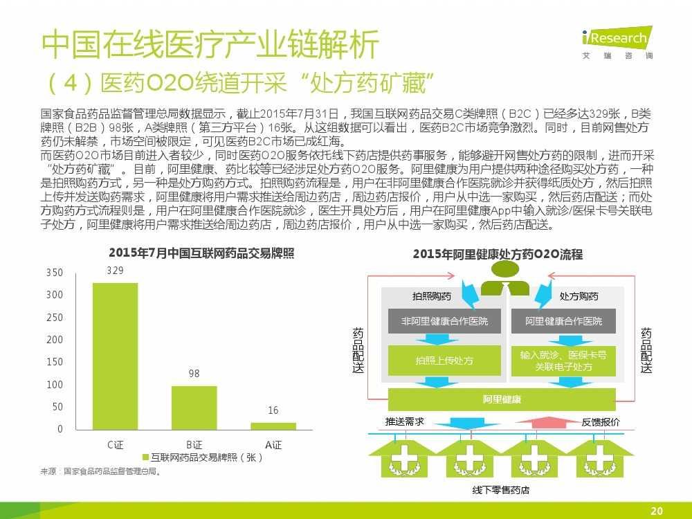 2015年中国在线医疗行业研究报告(1)_000020