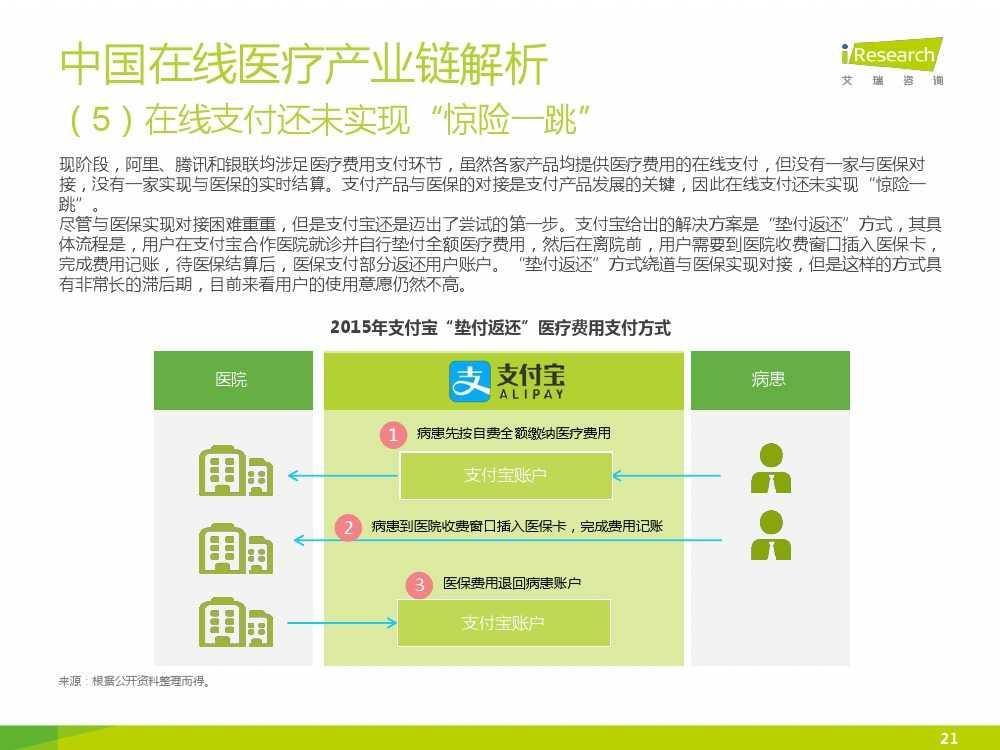 2015年中国在线医疗行业研究报告(1)_000021