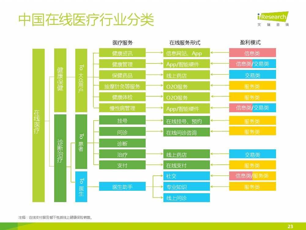 2015年中国在线医疗行业研究报告(1)_000023