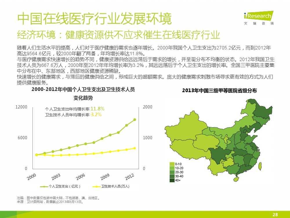 2015年中国在线医疗行业研究报告(1)_000028
