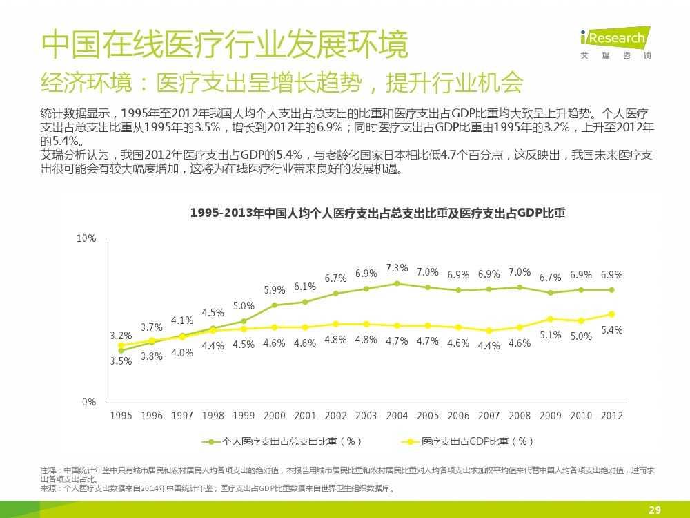 2015年中国在线医疗行业研究报告(1)_000029