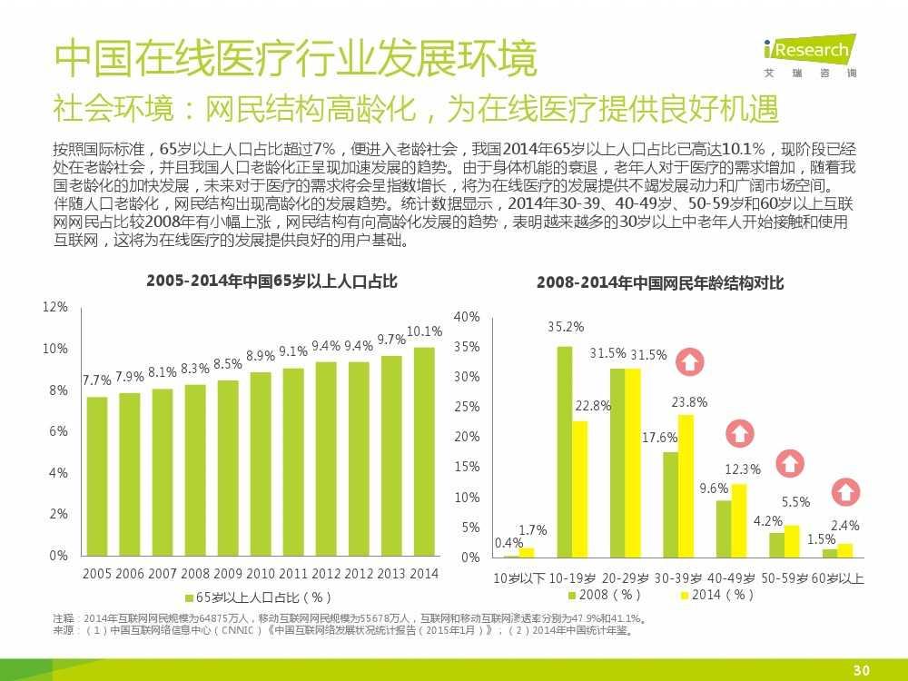 2015年中国在线医疗行业研究报告(1)_000030
