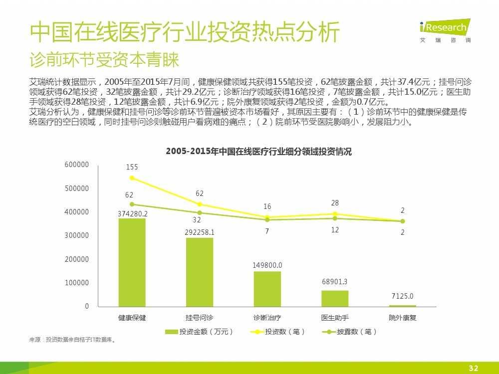 2015年中国在线医疗行业研究报告(1)_000032
