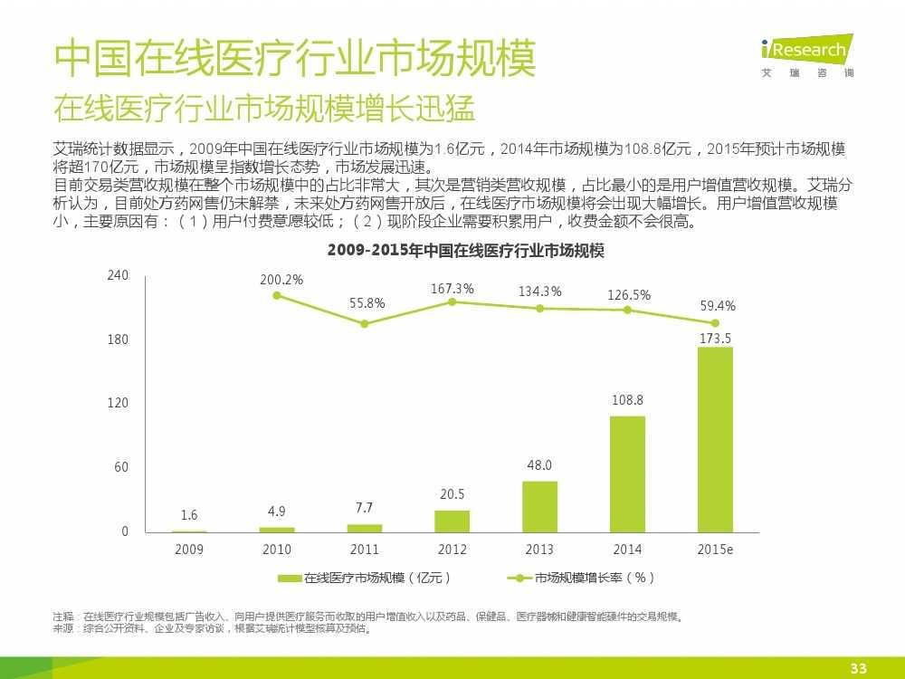 2015年中国在线医疗行业研究报告(1)_000033