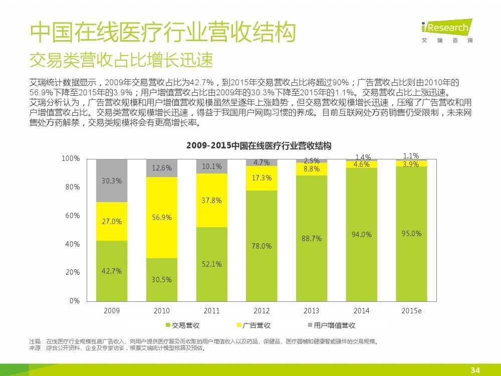 2015年中国在线医疗行业研究报告(1)_000034