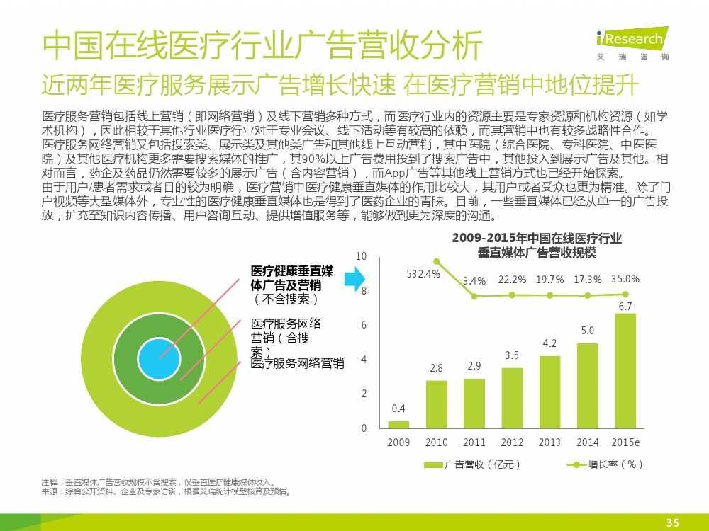 2015年中国在线医疗行业研究报告(1)_000035