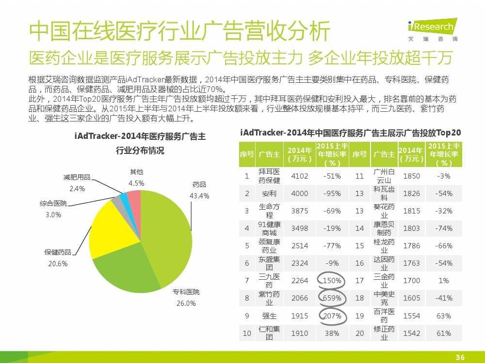 2015年中国在线医疗行业研究报告(1)_000036
