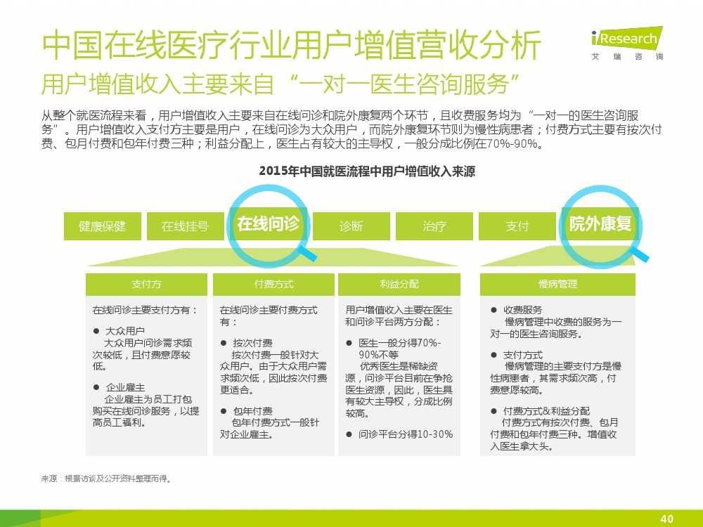 2015年中国在线医疗行业研究报告(1)_000040