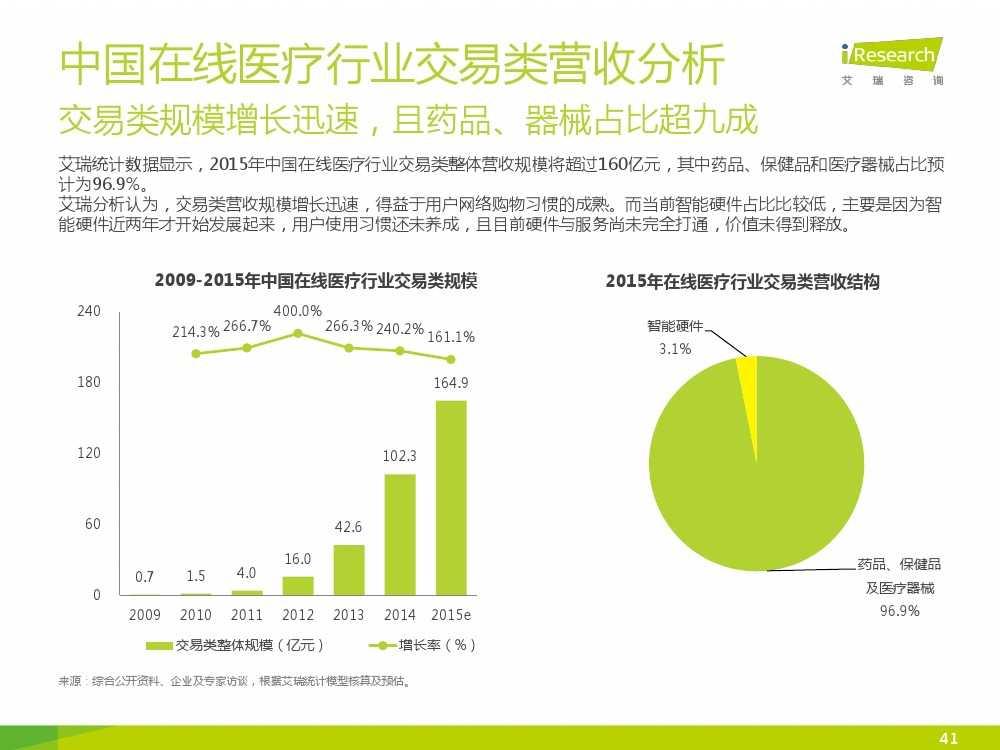 2015年中国在线医疗行业研究报告(1)_000041