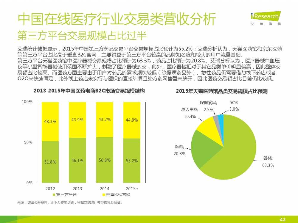 2015年中国在线医疗行业研究报告(1)_000042
