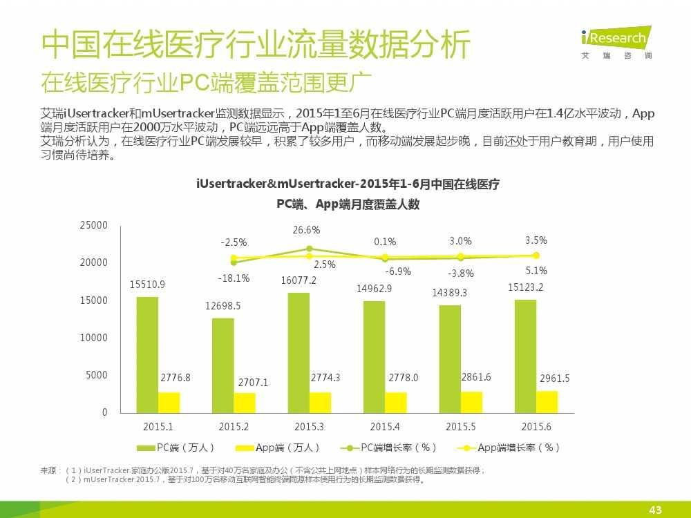2015年中国在线医疗行业研究报告(1)_000043