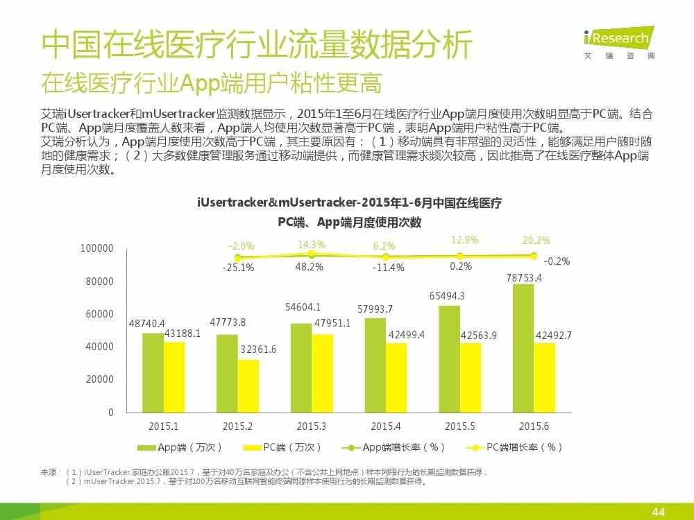2015年中国在线医疗行业研究报告(1)_000044
