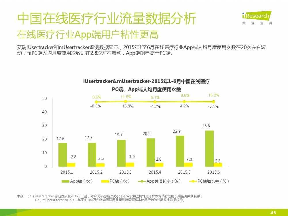 2015年中国在线医疗行业研究报告(1)_000045