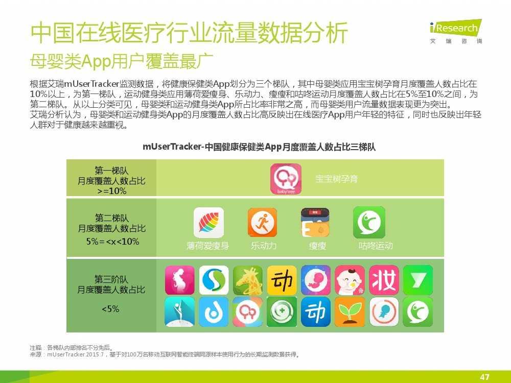 2015年中国在线医疗行业研究报告(1)_000047