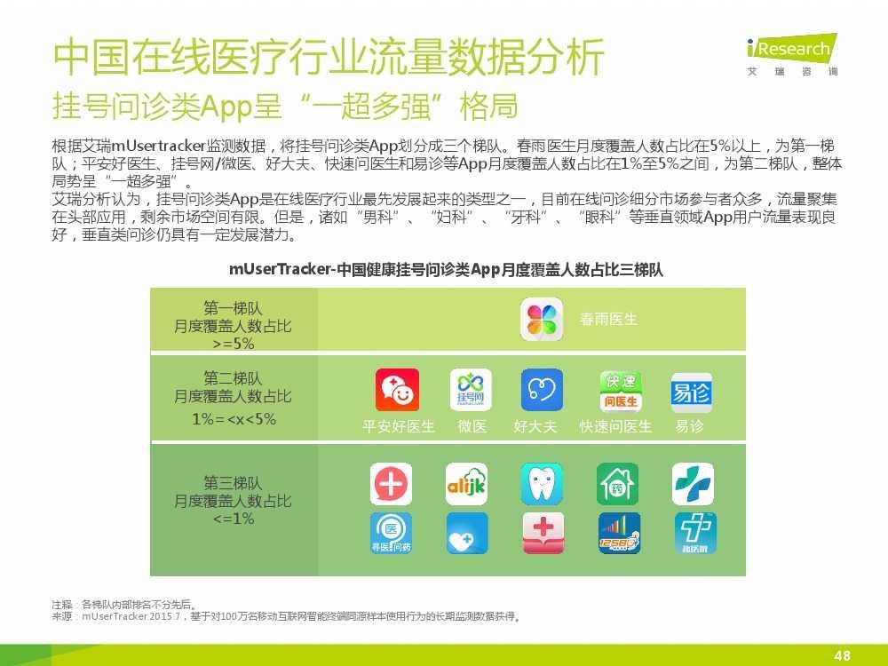2015年中国在线医疗行业研究报告(1)_000048