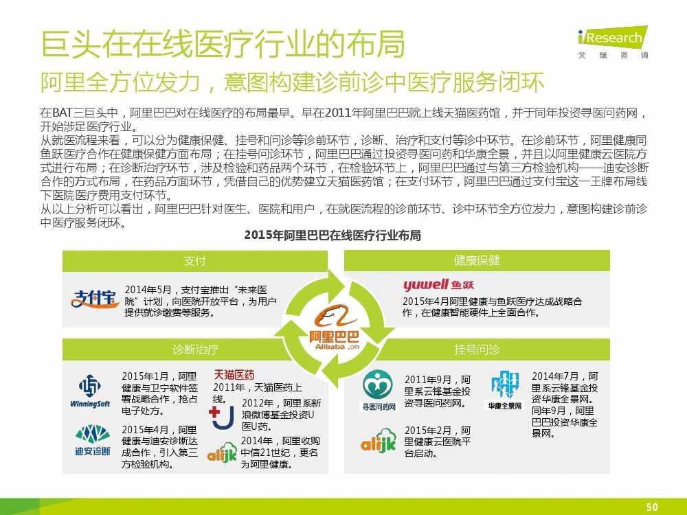 2015年中国在线医疗行业研究报告(1)_000050