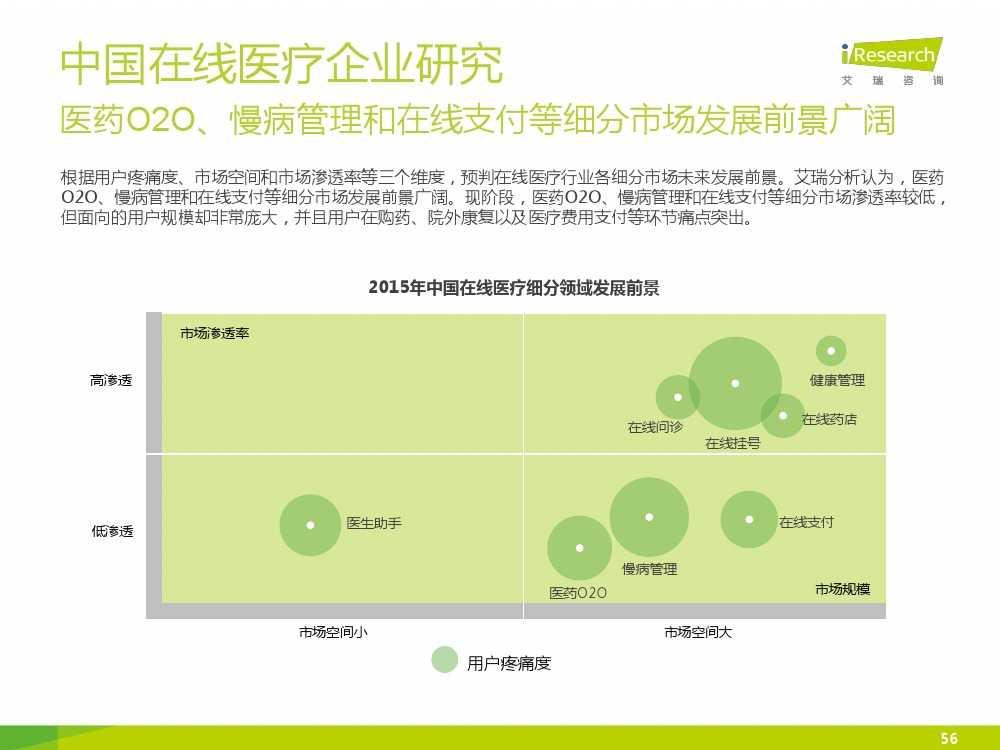 2015年中国在线医疗行业研究报告(1)_000056