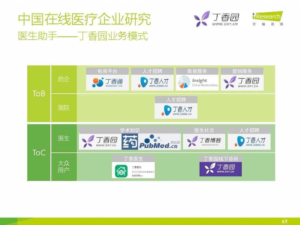 2015年中国在线医疗行业研究报告(1)_000067