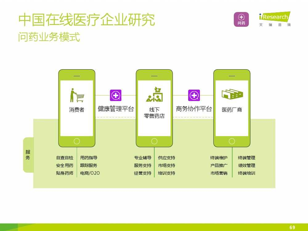 2015年中国在线医疗行业研究报告(1)_000069