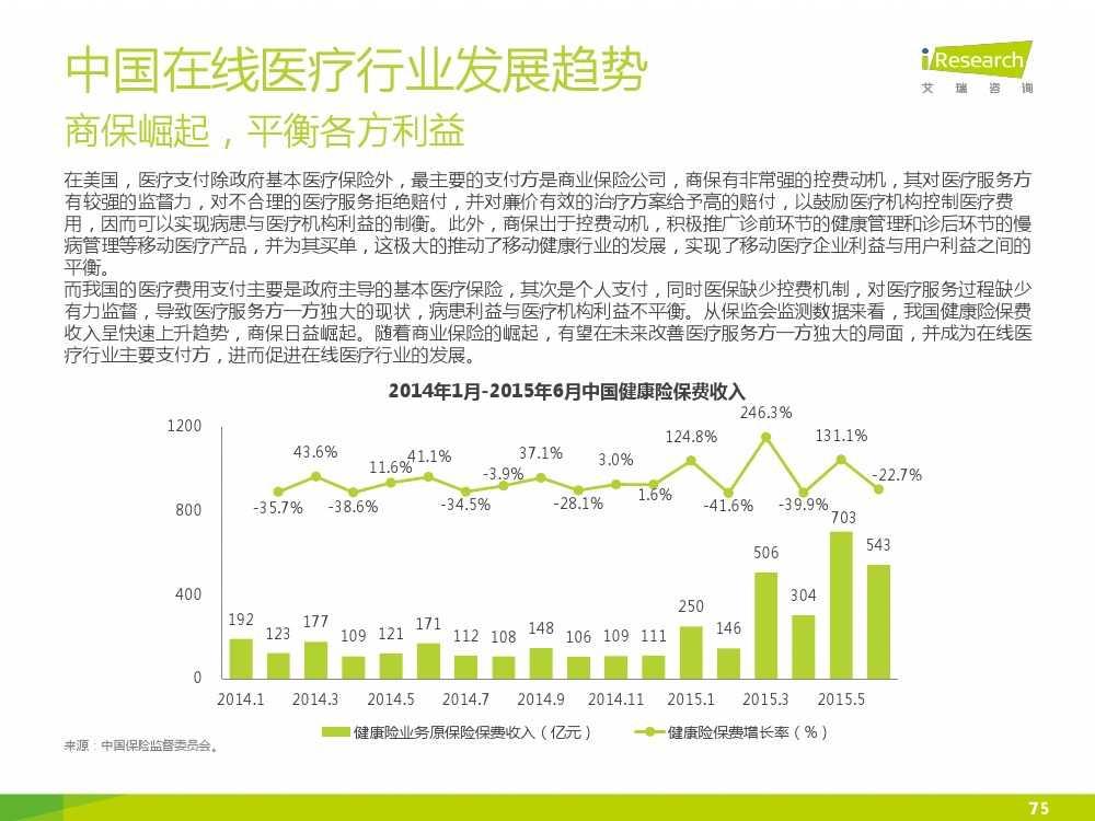 2015年中国在线医疗行业研究报告(1)_000075
