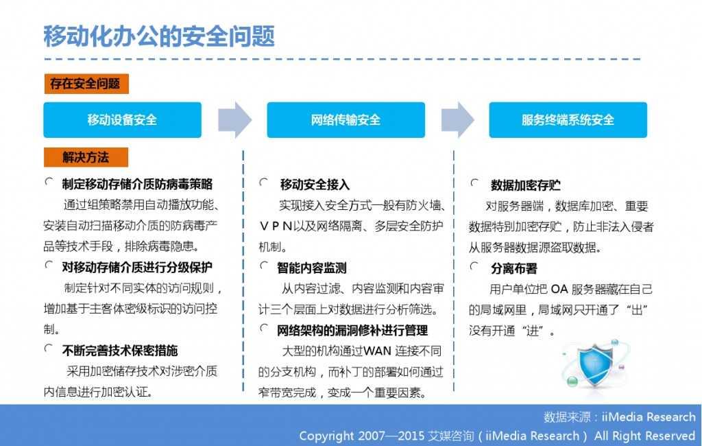 2015年中国微信企业号市场研究报告_000008