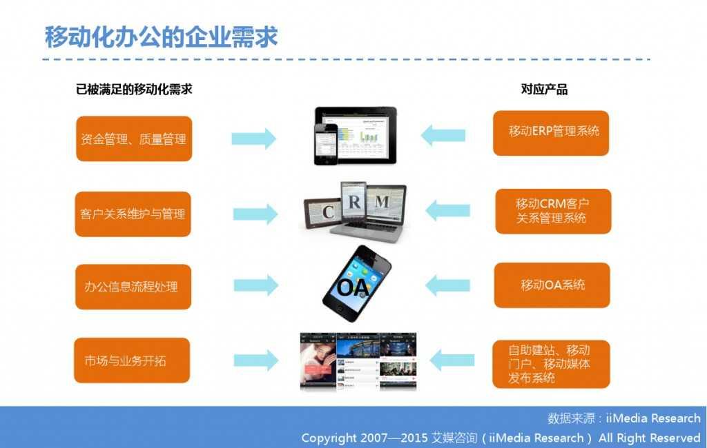 2015年中国微信企业号市场研究报告_000009