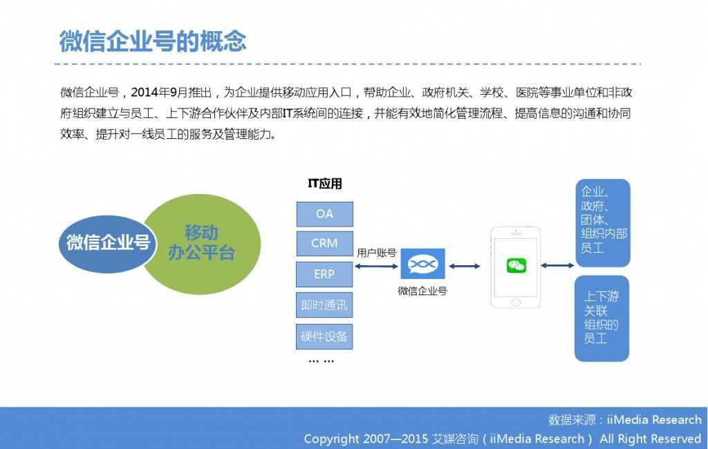2015年中国微信企业号市场研究报告_000011