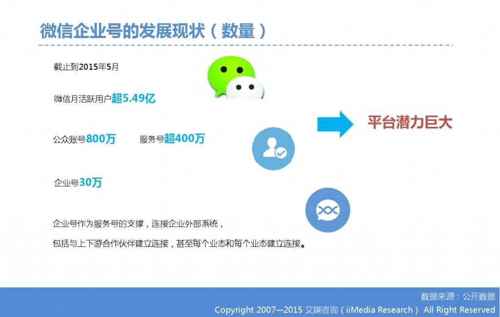 2015年中国微信企业号市场研究报告_000012
