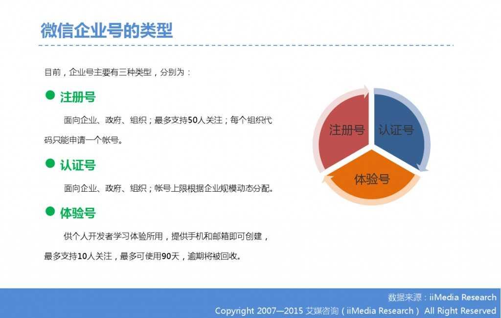 2015年中国微信企业号市场研究报告_000013