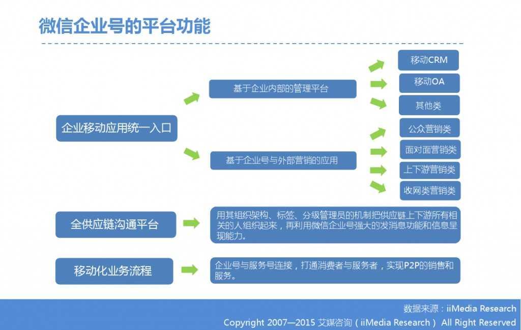 2015年中国微信企业号市场研究报告_000015