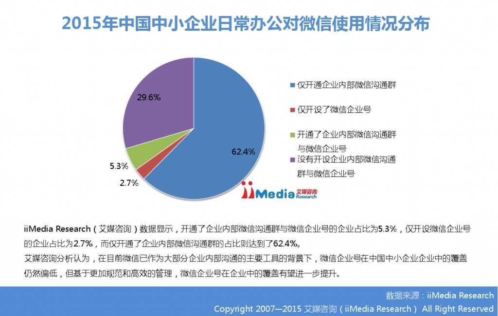 2015年中国微信企业号市场研究报告_000019