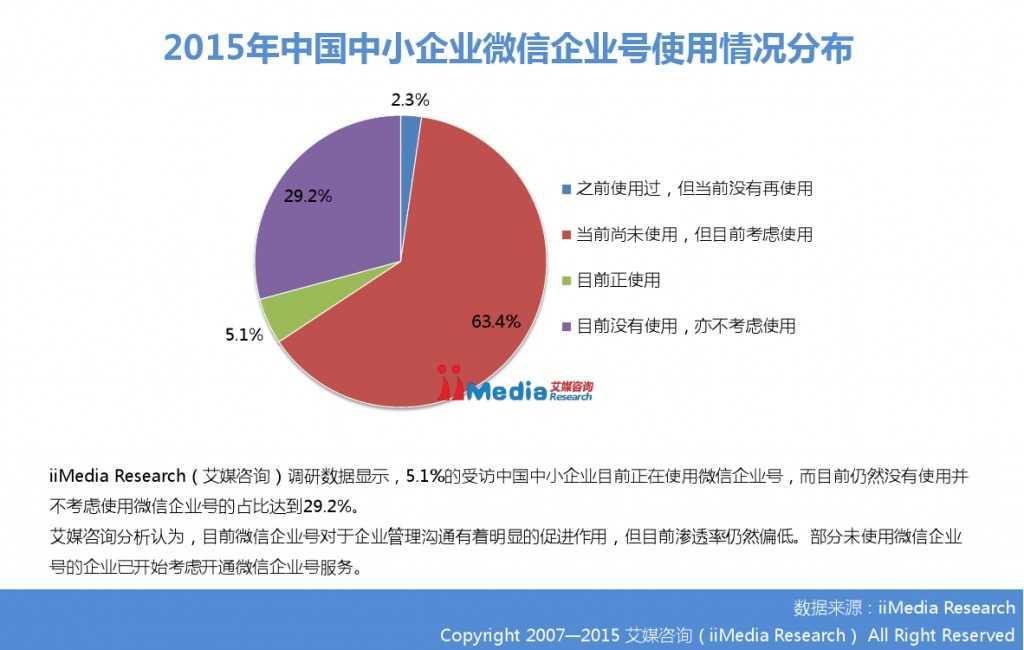 2015年中国微信企业号市场研究报告_000020