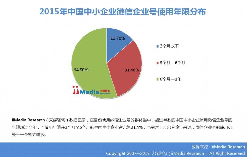 2015年中国微信企业号市场研究报告_000021