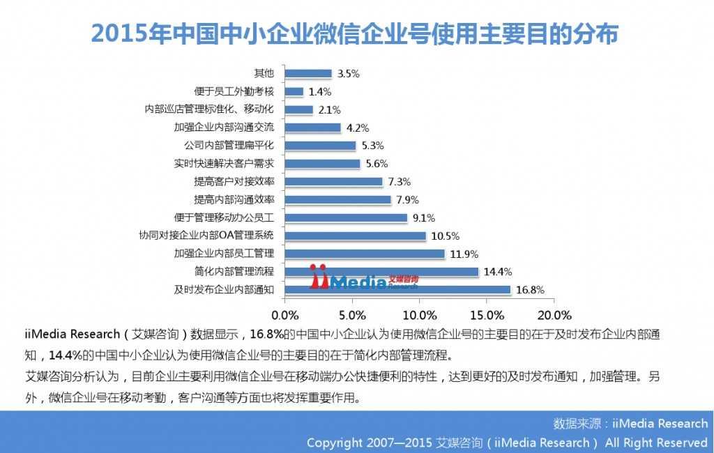 2015年中国微信企业号市场研究报告_000022
