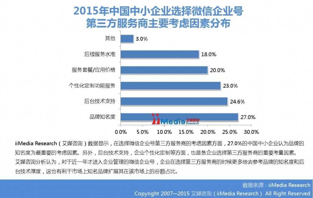 2015年中国微信企业号市场研究报告_000024