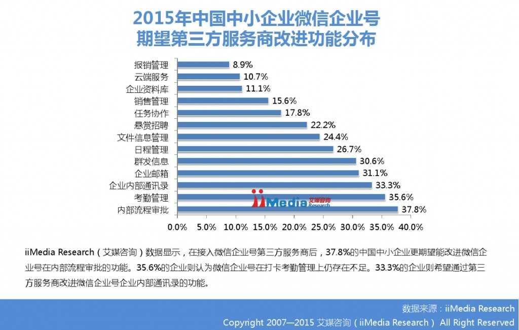 2015年中国微信企业号市场研究报告_000025