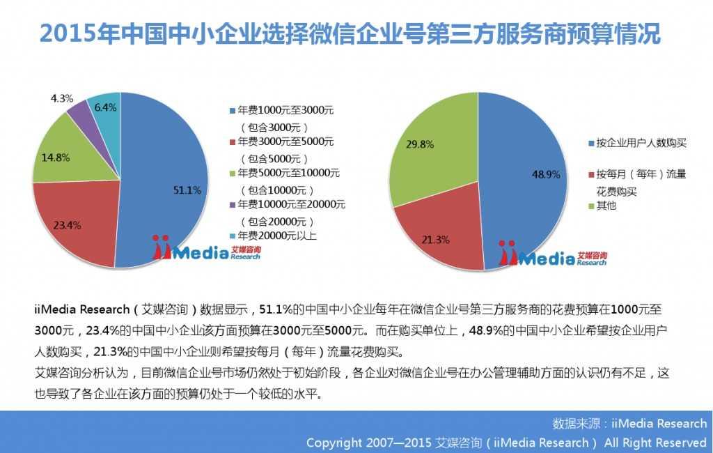 2015年中国微信企业号市场研究报告_000026
